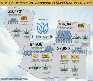 New Mexico, Medical Cannabis, Health