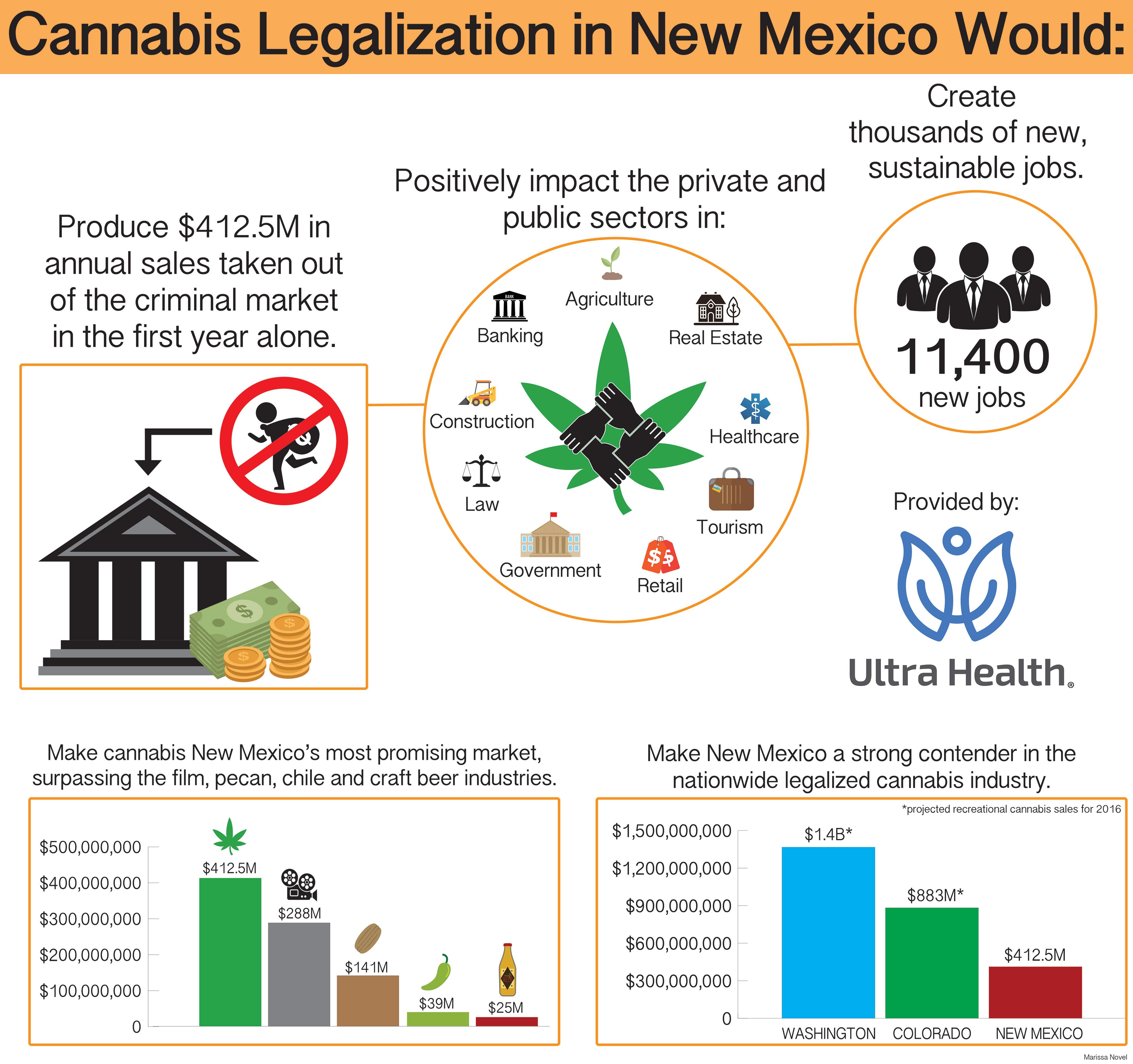 Medicinal Cannabis, New Mexico