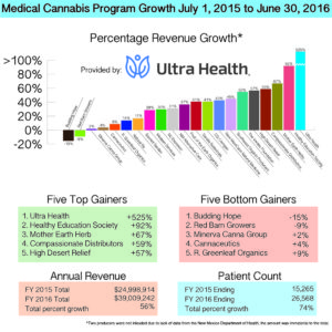 Medical Cannabis Program growth for Fiscal Year 2015