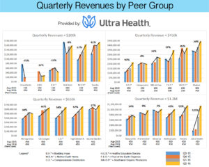 Medical Cannabis Program producers' performances by peer group.