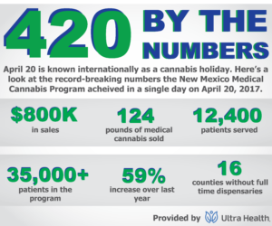 New Mexico's Medical Cannabis Program experienced a record day in sales on April 20, 2017.