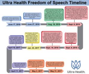Ultra Health Free Speech Timeline